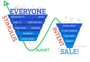 stimulus vs. intent sales budget