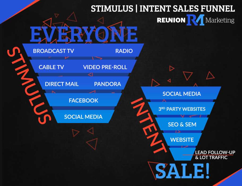 stimulus intent funnel