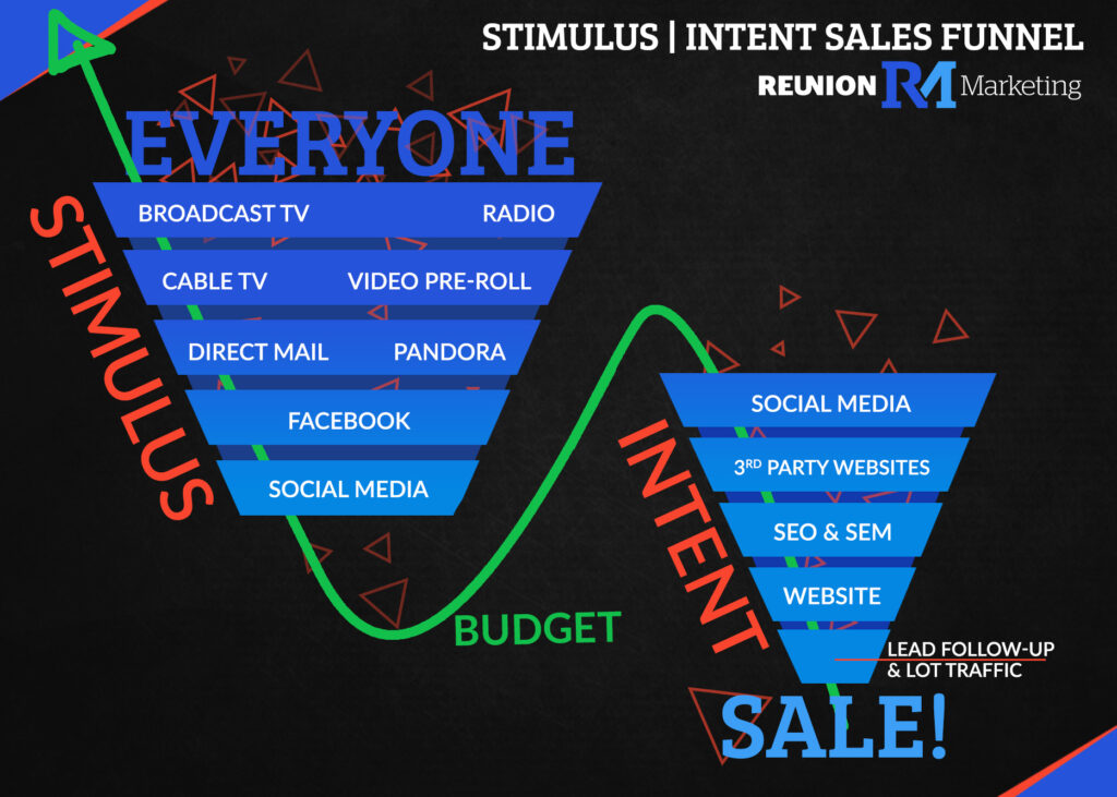 stimulus intent sales funnel