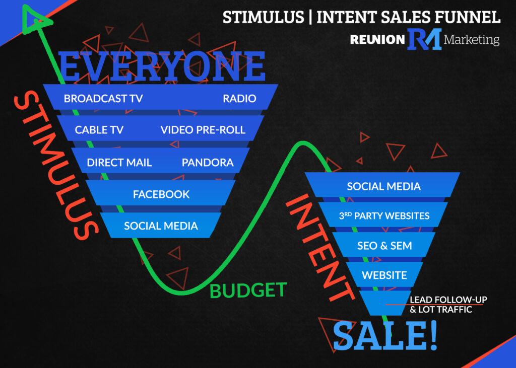 stimulus intent sales funnel