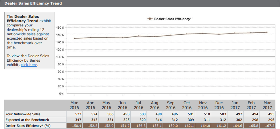 Graph that shows the increase in dealer sales efficiency