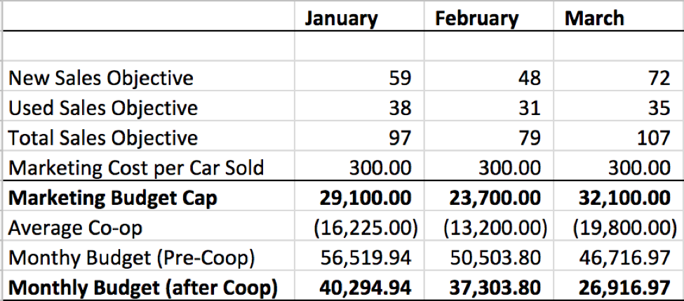 Chart that shows sales objectives for January through March and the subsequent savings