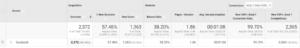 Google Analytics Backend Showing Facebook Ad Metrics