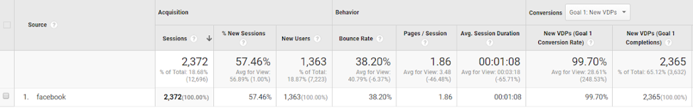 Google Analytics Backend Showing Facebook Ad Metrics