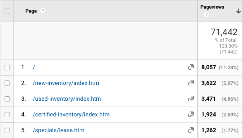 View in Google Analytics of Homepage Pagviews