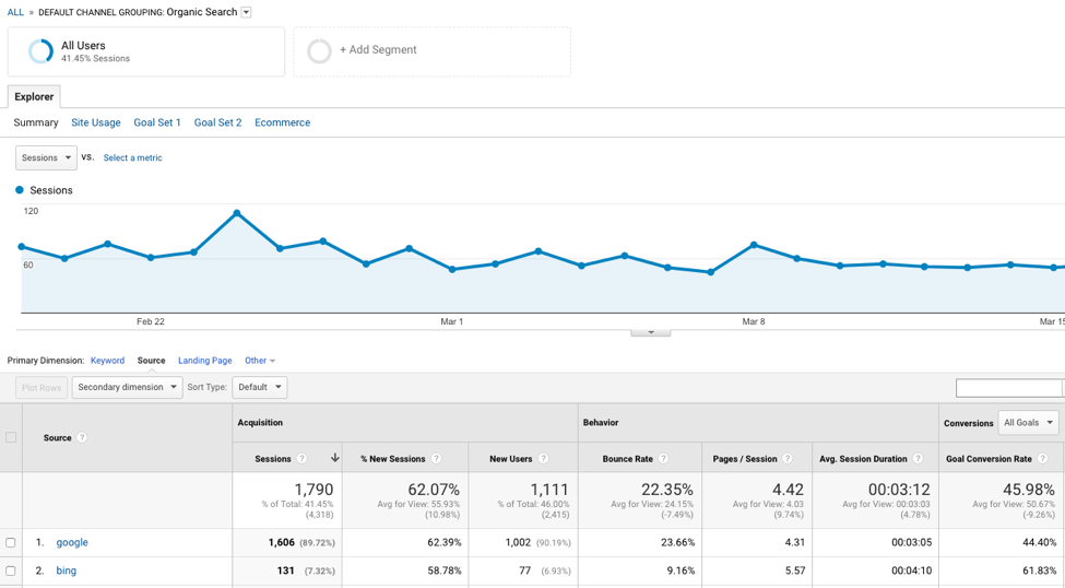 Google Analytics Backend Showing Organic Search Conversion Metrics
