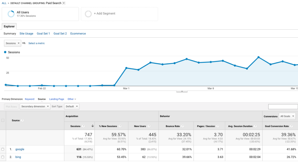 Google Analytics Backend Showing Paid Search Conversion Metrics