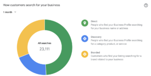 direct-discovery-branded-search-breakdown